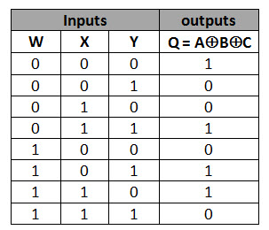 3 IP TRUTH TABLE