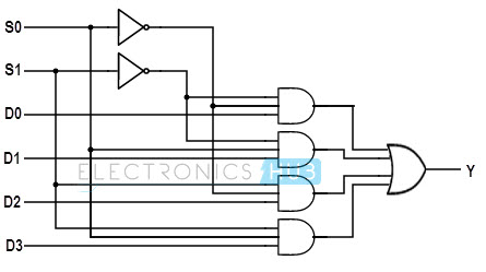 logic diagram of 4 1 multiplexer circuit diagram of 4 1 multiplexer