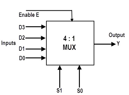 multiplexer mux and multiplexing rh electronicshub org circuit diagram of 4x1 multiplexer logic circuit of 4 to 1 multiplexer