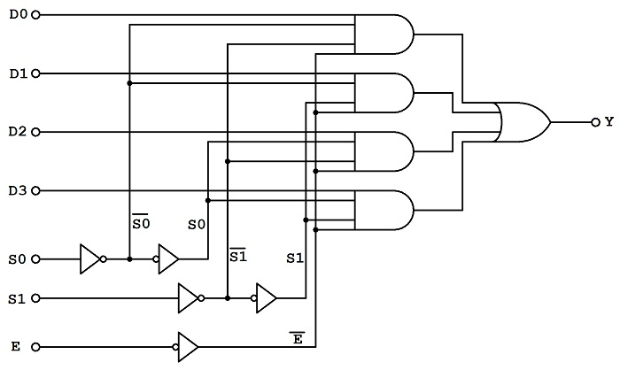 4-to-1 Multiplexer Logic Diagram