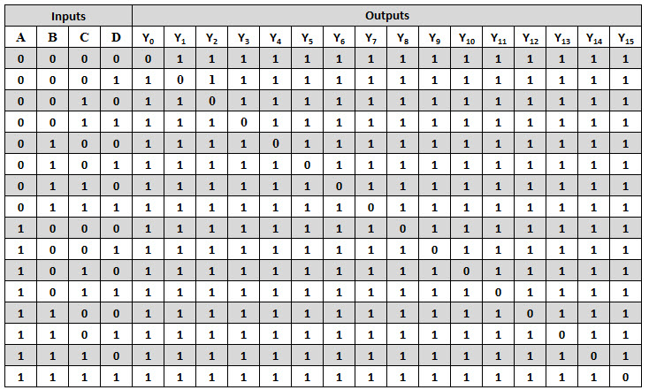 4 to 16 decoder truth table1
