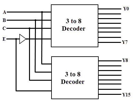 4 to 16 decoder logic diagram 1 16 demultiplexer logic diagram types of binary decoders,applications