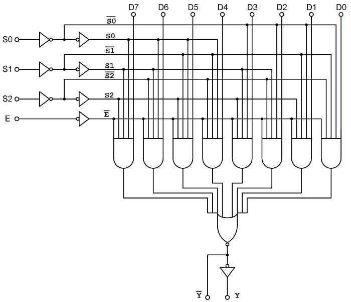 8-to-1 Multiplexer Logic Diagram
