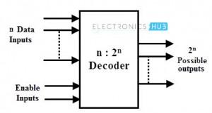 Block Diagram of a Binary Decoder