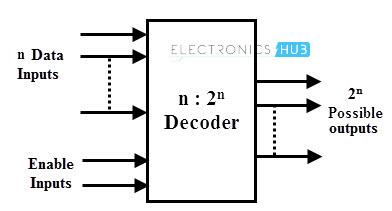 Coder decoder online video to binary