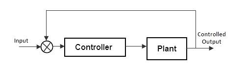 Ancho del sistema de control de lazo cerrado