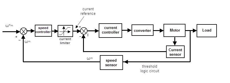 Closed loop speed control