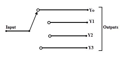 Demultiplexer Principle