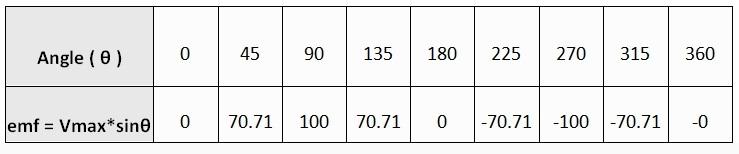 EMF value of the sine wave