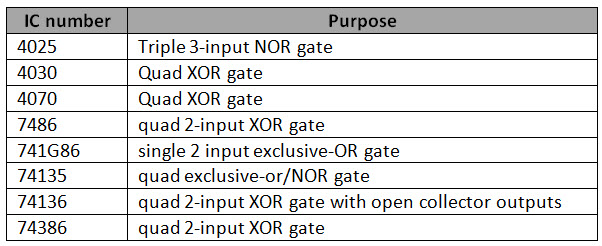 Exclusive Or Gatexor Gate