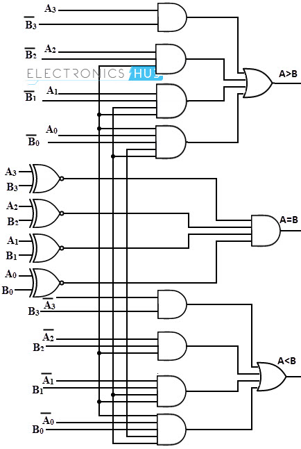 logic diagram of 2 bit comparator