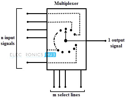 4 1 multiplexer logic diagram multiplexer mux and multiplexing