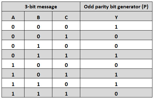 Odd Parity Generator Truth Table