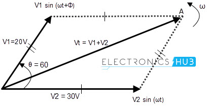 Phasor addition of 2 waves