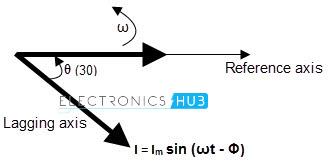 Phasor representation of sine wave (a)