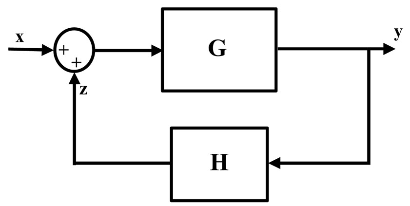 Closed Loop System