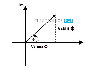 Representation phase difference between 2 vectors