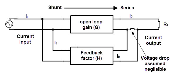 negative feedback system rh electronicshub org block diagram of positive and negative feedback block diagram of negative feedback amplifier