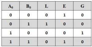 Single Bit Comparator Truth Table