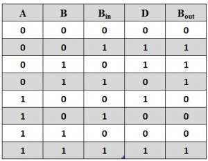 Truth table of full subtractor