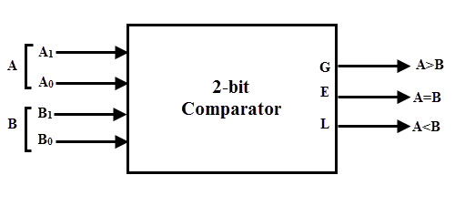 digital comparator and magnitude comparator rh electronicshub org  4 bit magnitude comparator logic circuit diagram