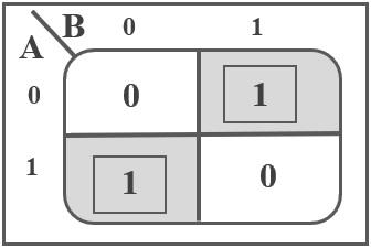 XOR-Gate-K-Map