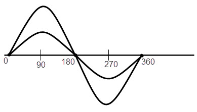 en formas de onda sinusoidal de fase