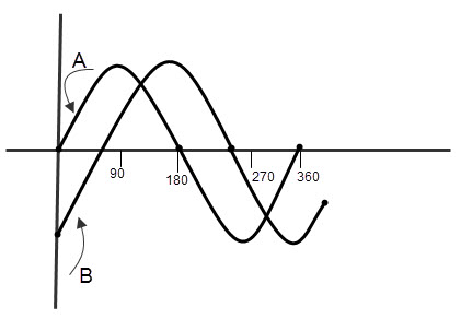phase diff of wave forms