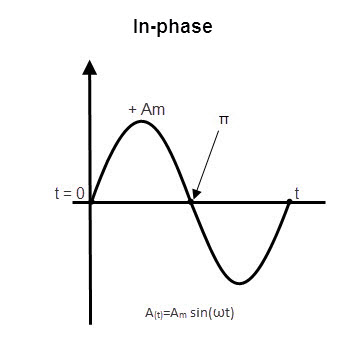 phase relation ship1