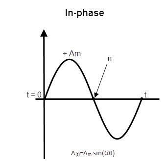 relación de fase ship1
