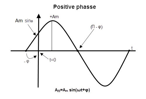 relación de fase ship2