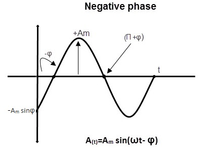phase relation ship3