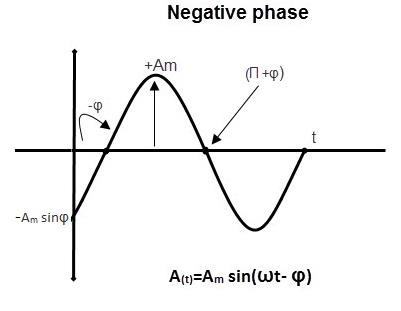 relación de fase ship3