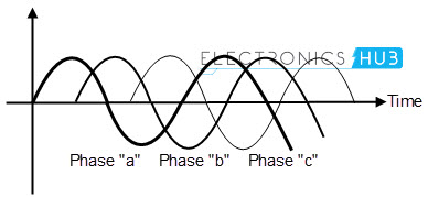 phase waveforms representation