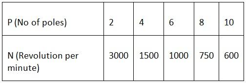 polos vs velocidad 1