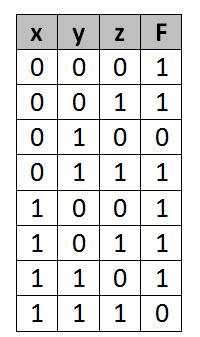 3 VAR EXM TRUTH TABLE