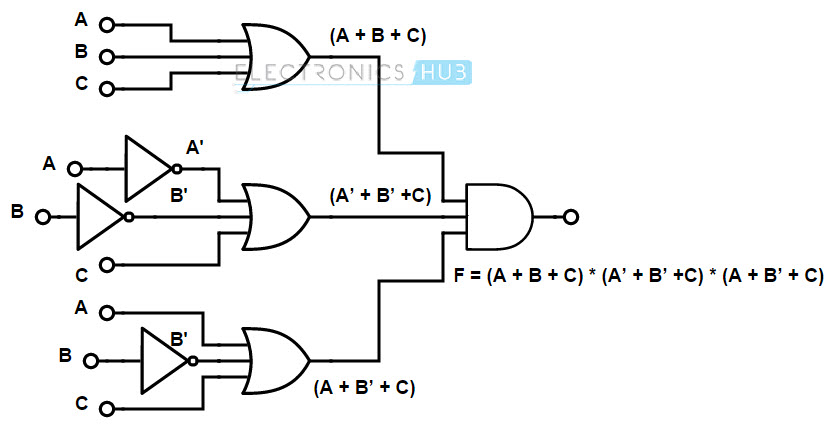 boolean functions using logic gates  electronics hub