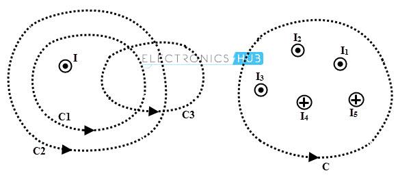 magnetostatics