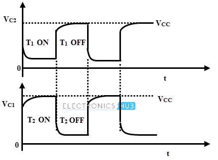 Astable Multivibrator Waveforms