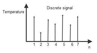 Discrete system
