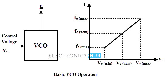 Outstanding Voltage Controlled Oscillators Vco Wiring Digital Resources Funapmognl