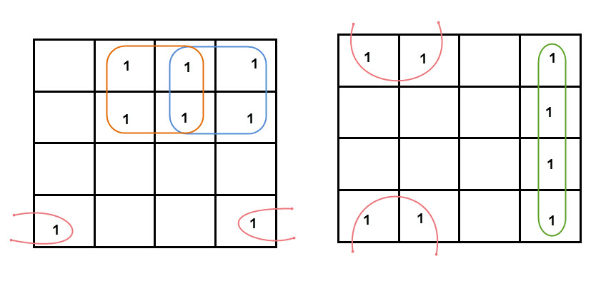 Grouping of K-map variables 4