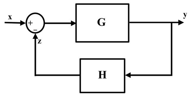 Negative Feed Back Circuit