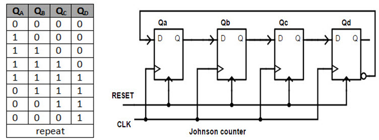 ring counters johnson ring counter rh electronicshub org ring counter circuit diagram and truth table twisted ring counter circuit diagram