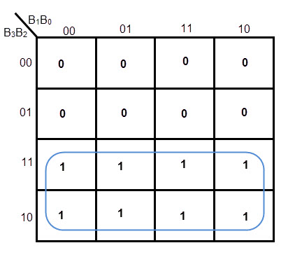 K-MAP FOR G3