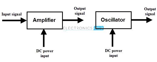 Oscilador Vs Amplificador