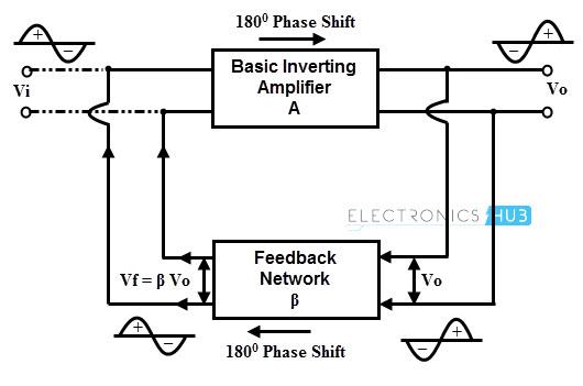 Principio del oscilador