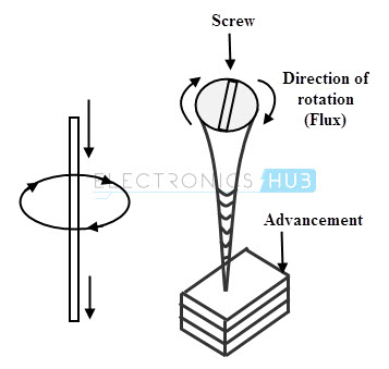 Right hand screw rule