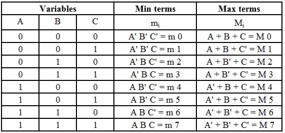 Table For 2n Min Terms And Amx Terms