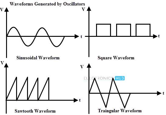 Formas de onda generadas por osciladores
